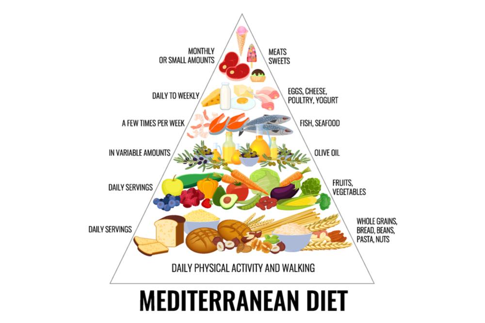 地中海式ダイエットのピラミッド図